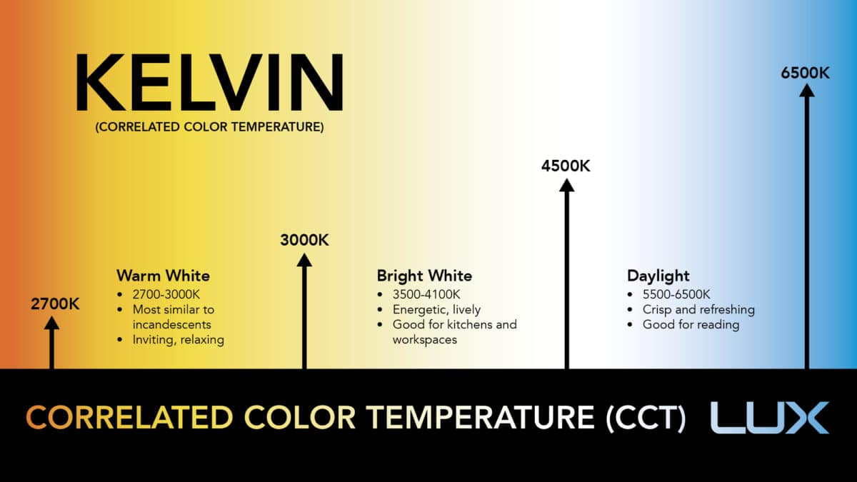 Led Color Temperature Chart With Real World Examples Modernace
